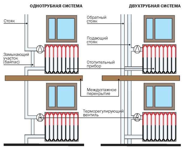 Для длинных радиаторов