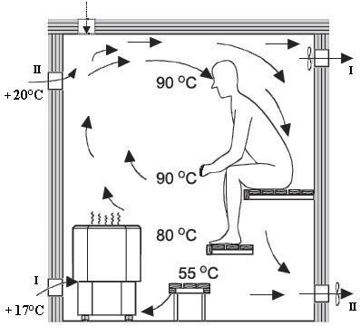 Схемы вентиляций сауны
